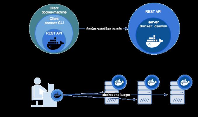 Docker Machine - Lucanuscervus Notes
